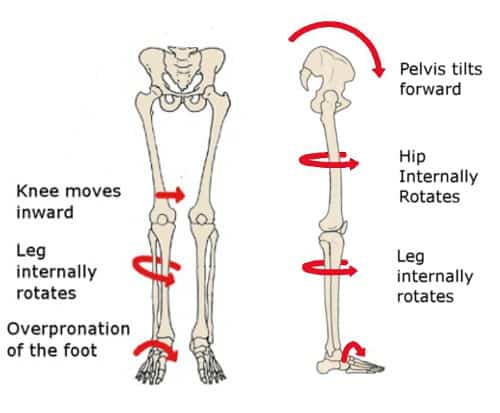 pronation-effects